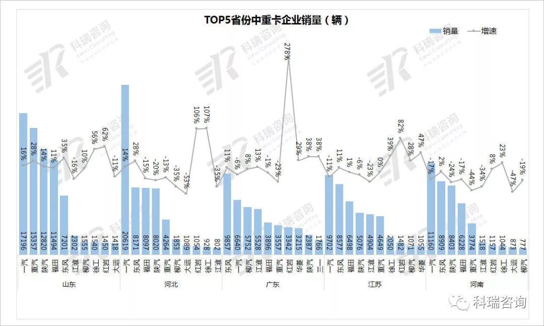TOP5省份企业竞争分析