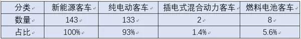 143款客车入选第9批新能源目录 (2)