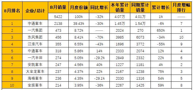8月中型客车销量排行前十1