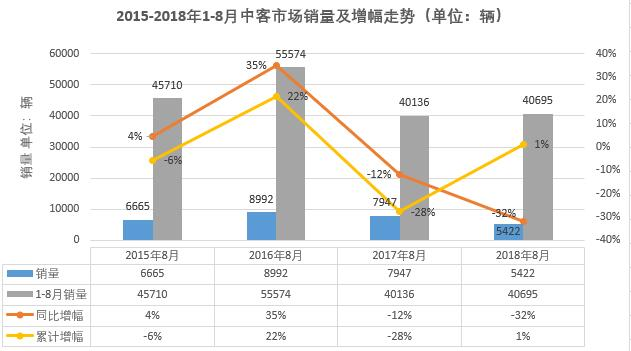 8月中型客车销量排行前十分析