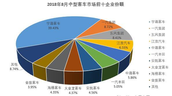 8月中型客车销量排行前十2