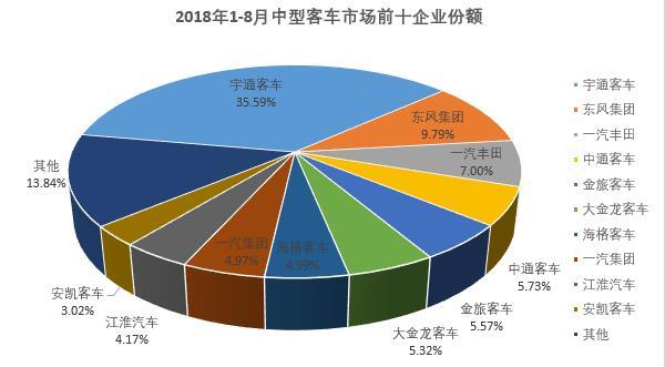 8月中型客车销量排行前十3