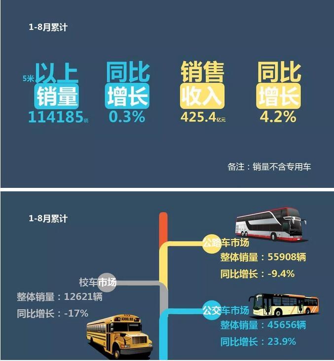 客车企业1-8月销售业绩排行榜