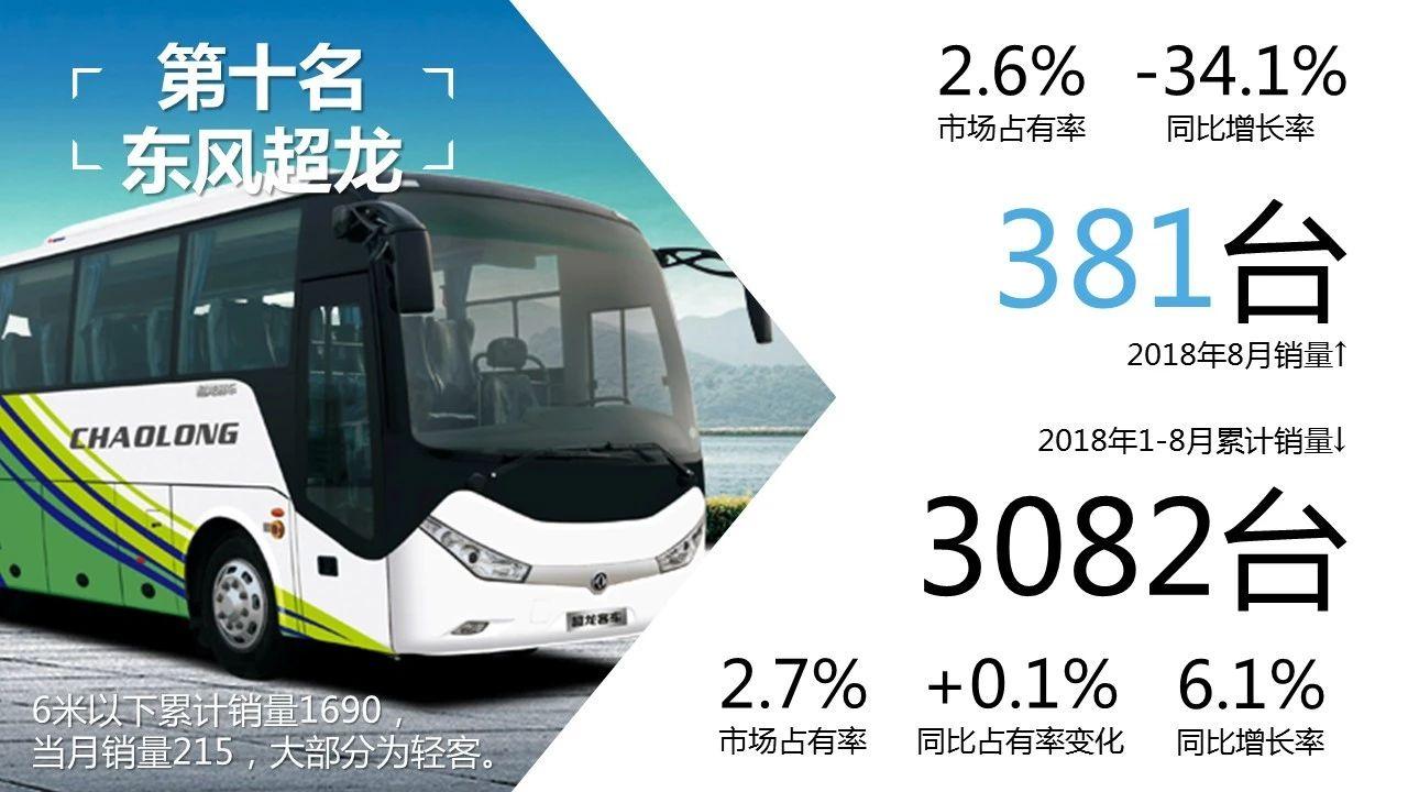 1-8月客车市场销量1