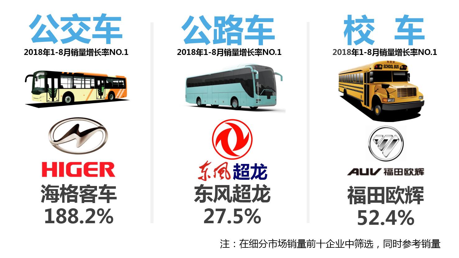 1-8月客车市场销量