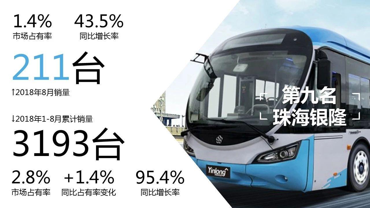1-8月客车市场销量2