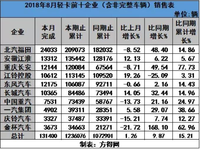 2018年1-8月中国客车销售走势图