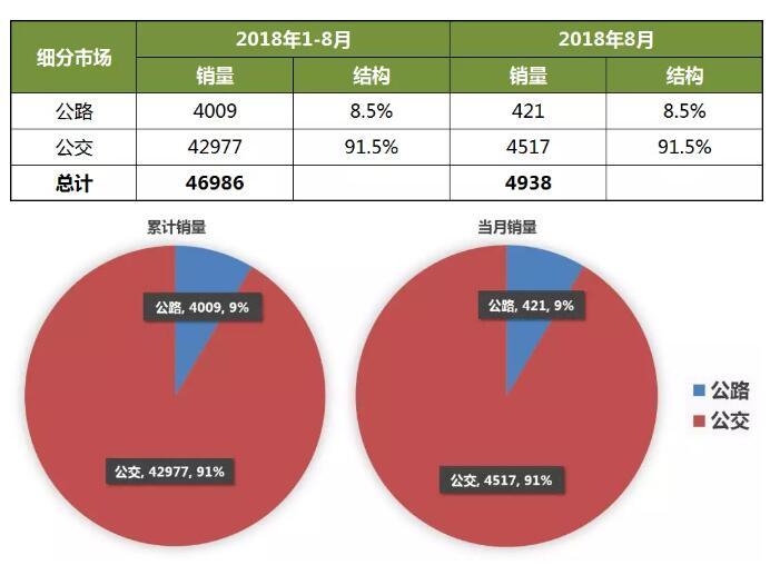 2018年1-8月新能源客车销量分析
