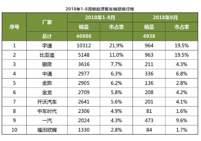 2018年1-8月中国客车企业新能源客车销量分析 (2)
