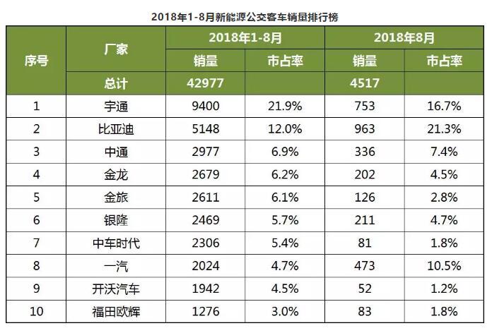 2018年1-8月中国客车企业新能源客车销量分析 (3)
