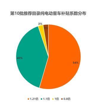 第10批新能源车型数量骤减30% (4)