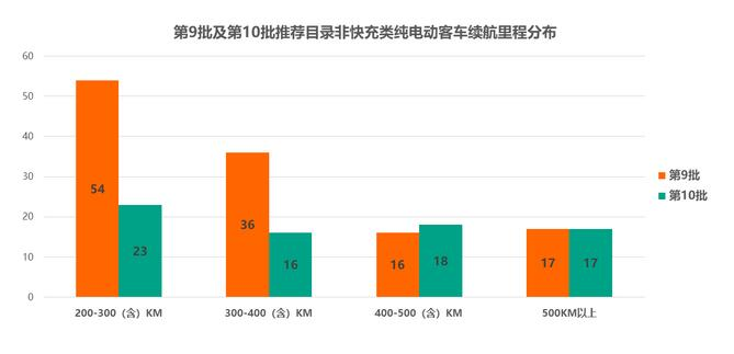 第10批新能源车型数量骤减30% (1)