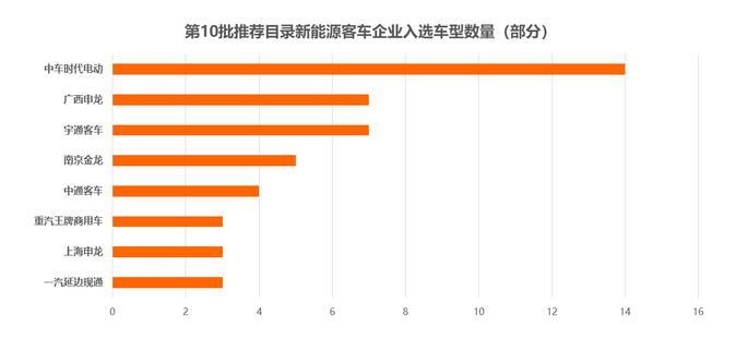 第10批新能源车型数量骤减30% (5)