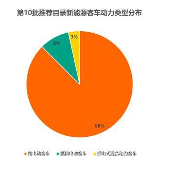第10批新能源车型数量骤减30% (6)