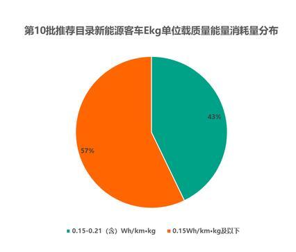 第10批新能源车型数量骤减30% (2)