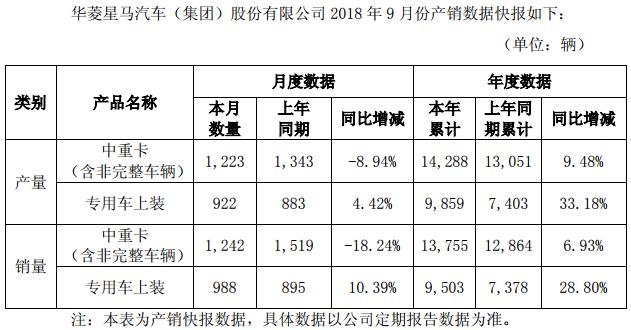 华菱前9个月销中重卡同比增7%