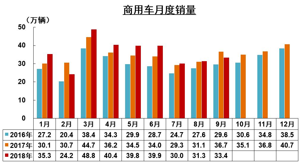 9月商用车销量 (2)