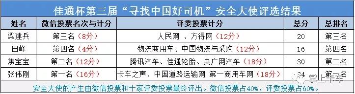 """张伟刚荣获佳通杯第三届寻找""""中国好司机""""安全大使称号 (1)"""
