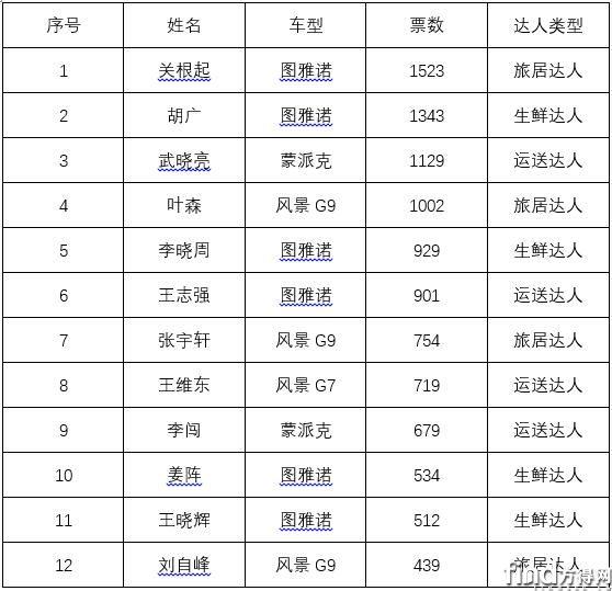 第二季福田图雅诺达人赛,9月达人正式公布