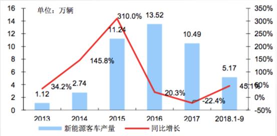 宇通比亚迪银隆三家占比45%! (2)