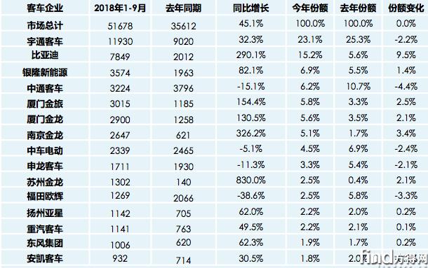 宇通比亚迪银隆三家占比45%! (4)