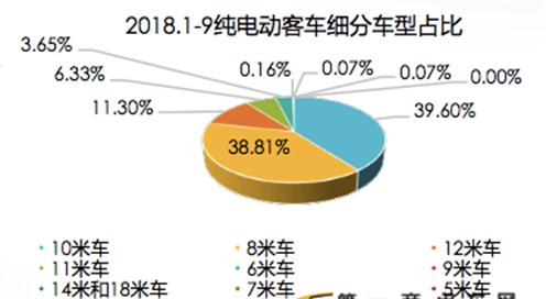 宇通比亚迪银隆三家占比45%! (3)