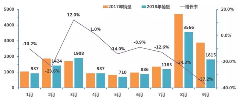 2018年3季度中国校车市场概述