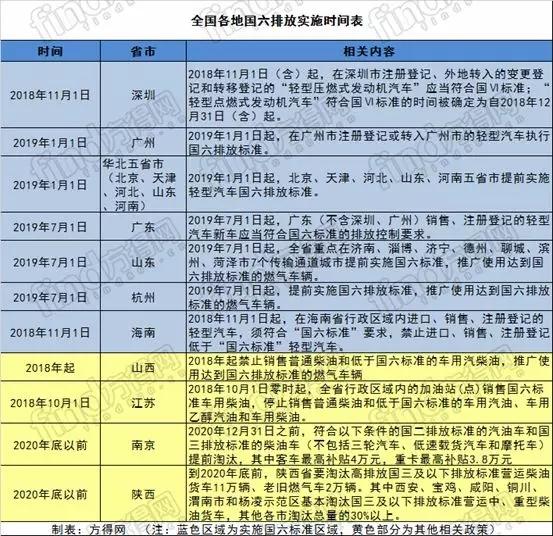 """全国各地""""国六""""标准实施时间表 (1)"""