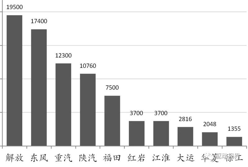 2018年10月中国重卡市场及主要企业销量分析 (3)