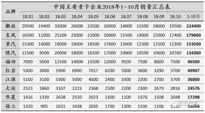 2018年10月中国重卡市场及主要企业销量分析 (2)