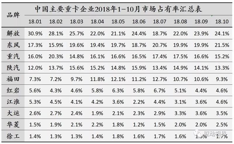 2018年10月中国重卡市场及主要企业销量分析 (6)