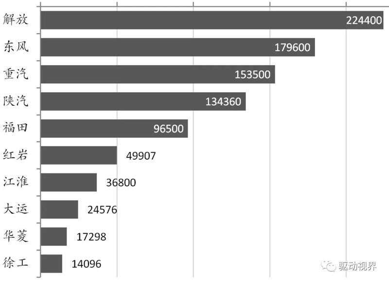 2018年10月中国重卡市场及主要企业销量分析 (5)
