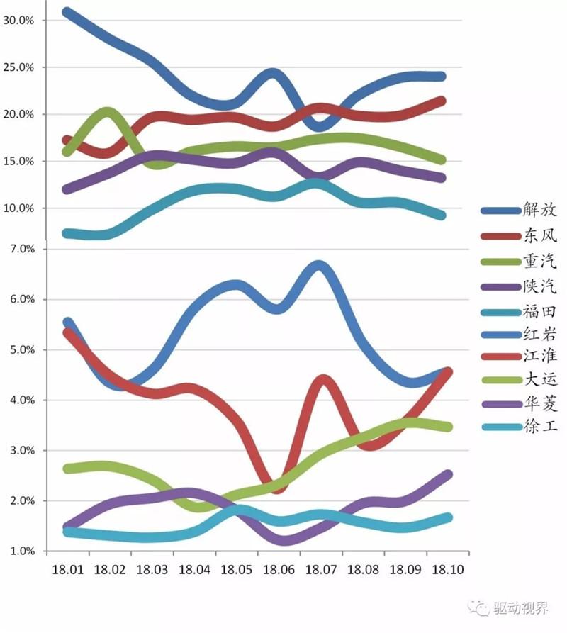 2018年10月中国重卡市场及主要企业销量分析 (9)