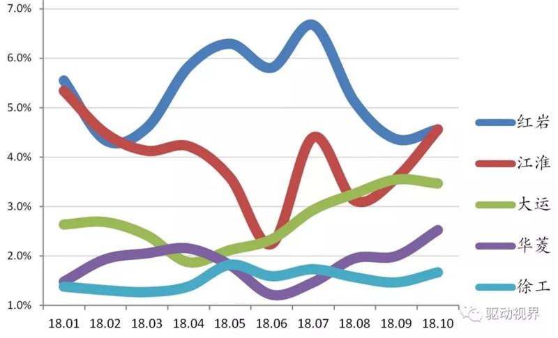 2018年10月中国重卡市场及主要企业销量分析 (8)