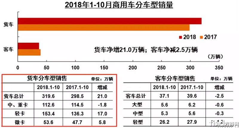 10月重卡销8万辆 下降13 (3)
