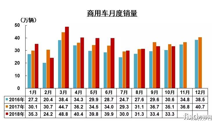 10增5降 其中一家暴增4倍 前10月商用车企销量前十五公布 (1)