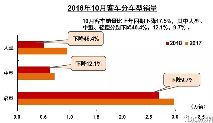 10增5降 其中一家暴增4倍 前10月商用车企销量前十五公布 (3)