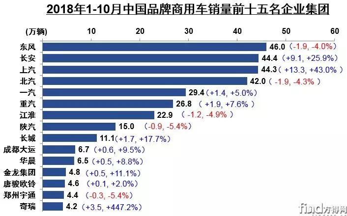 10增5降 其中一家暴增4倍 前10月商用车企销量前十五公布 (4)