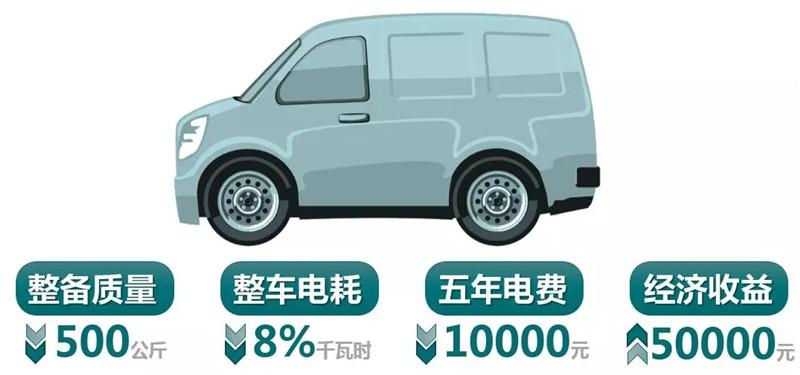 汽车轻量化概述 (5)