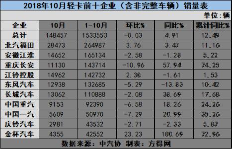 轻卡市场8连涨 5家企业10月增幅超行业 有一家还是翻倍涨! (1)