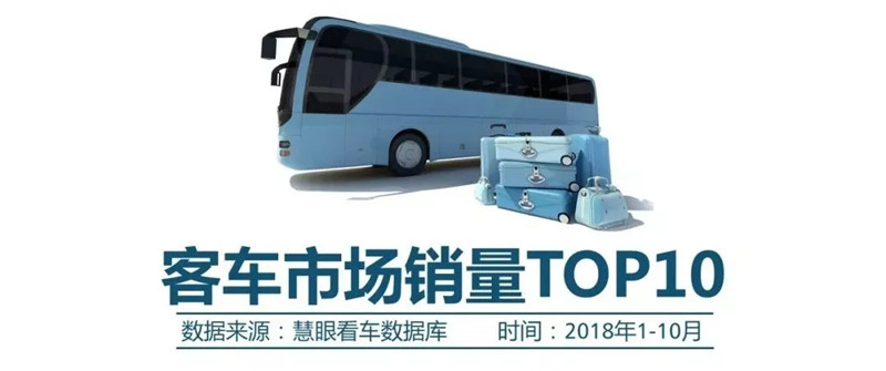 1-10月客车市场销量TOP10 (1)