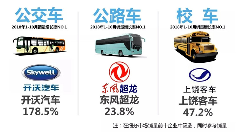 1-10月客车市场销量TOP10 (2)