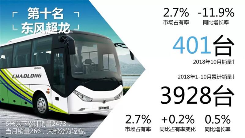 1-10月客车市场销量TOP10 (3)