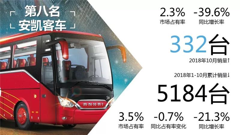 1-10月客车市场销量TOP10 (5)