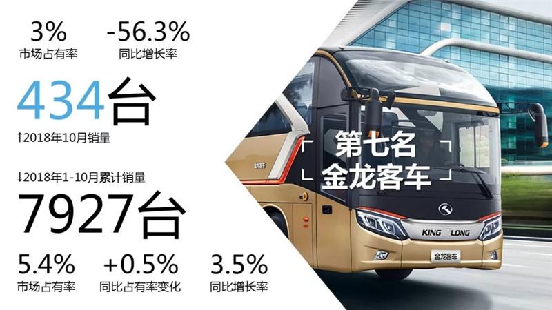 1-10月客车市场销量TOP10 (6)