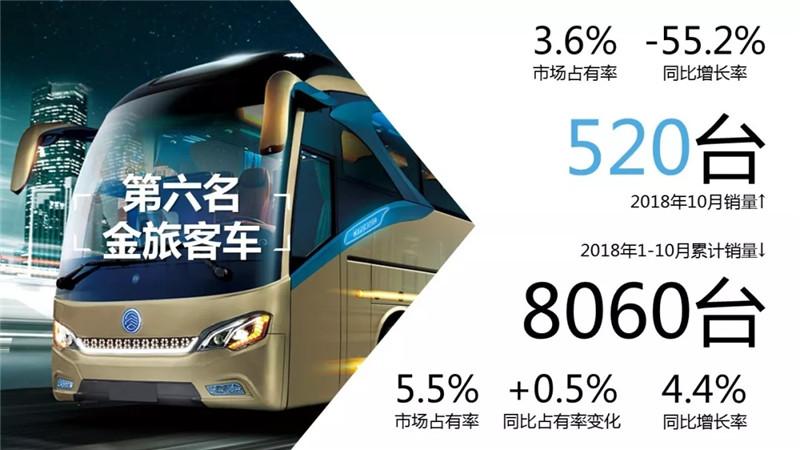1-10月客车市场销量TOP10 (7)