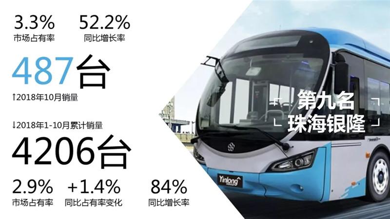 1-10月客车市场销量TOP10 (4)