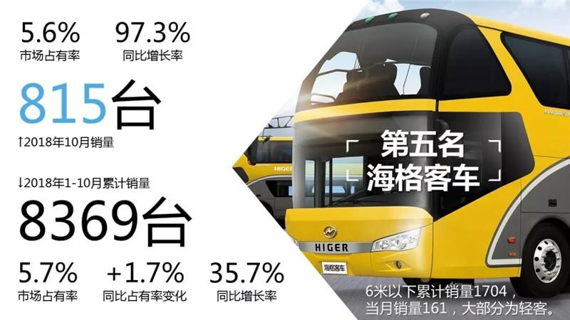 1-10月客车市场销量TOP10 (8)
