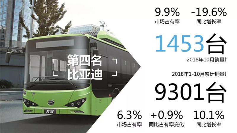 1-10月客车市场销量TOP10 (9)