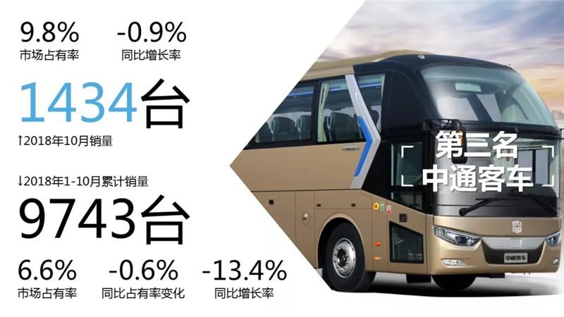 1-10月客车市场销量TOP10 (10)
